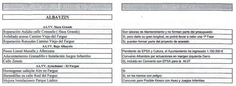 Obras seleccionadas por el Ayuntamiento para el Presupuesto 2014 de entre las propuestas realizadas por las asociaciones.