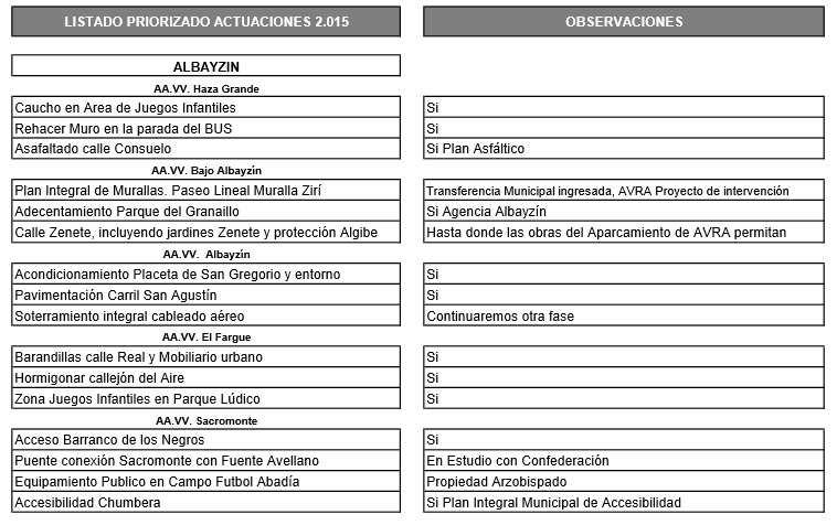 Propuestas Albayzin Presupuesto 2015