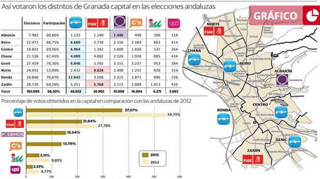elecciones andaluzas 2015 resultados GR