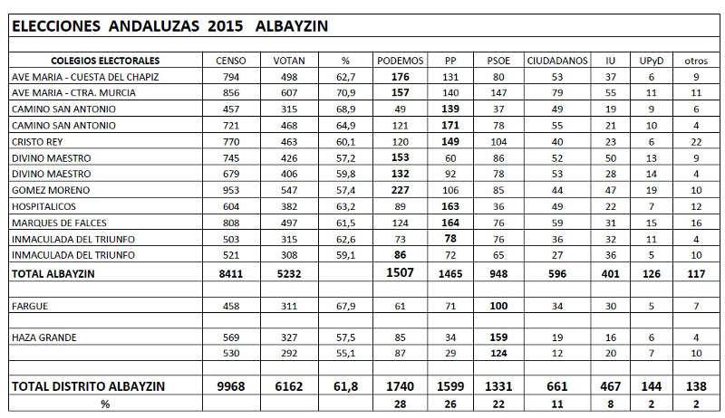 ELECCIONES  ANDALUZAS  2015   ALBAYZIN