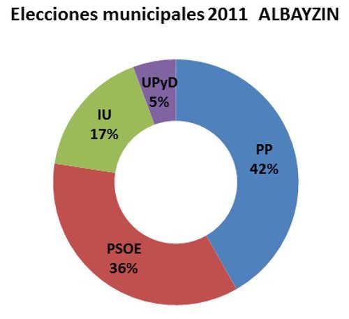 Elecciones municipales 2011 Albayzin