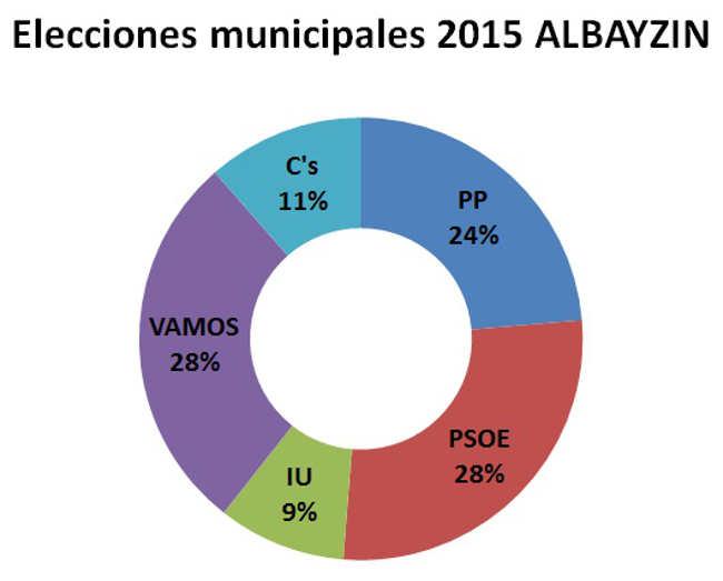 Elecciones municipales 2015 Albayzin