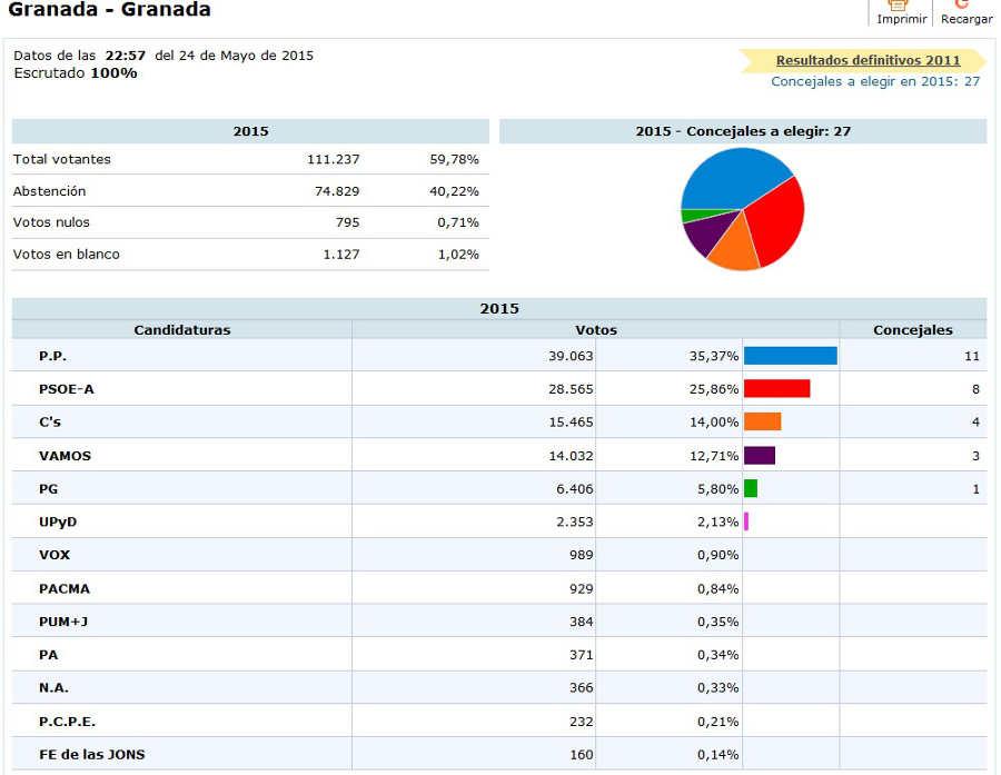 Elecciones municipales 2015 Granada