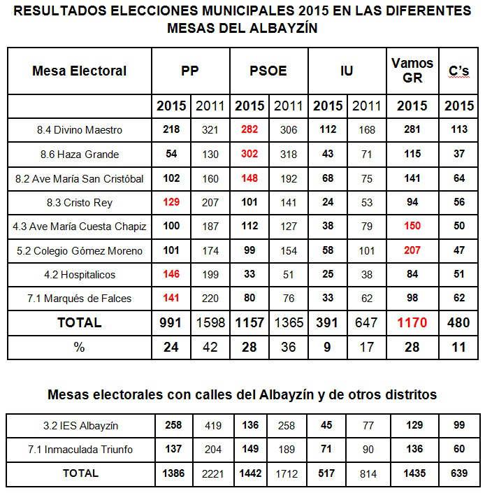 resultado eleeciones municipales 2015 Albayzin