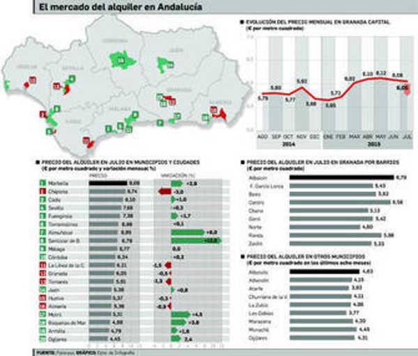 vivienda andalucia GH 2015