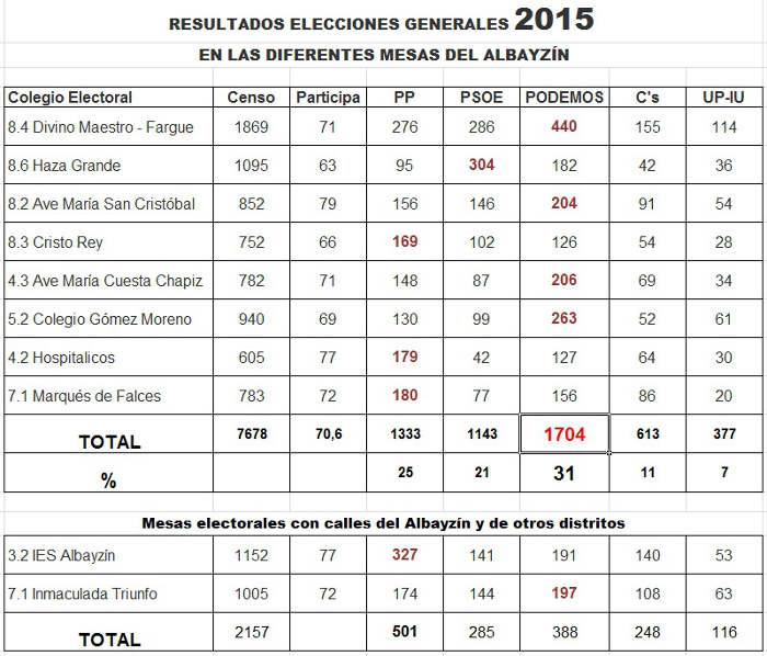 Tabla elecciones generales 2015 Albayzin